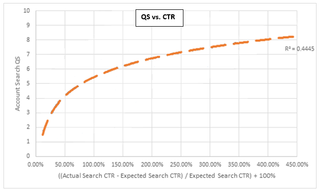 PPC help graph showing correlation between QS and CTR