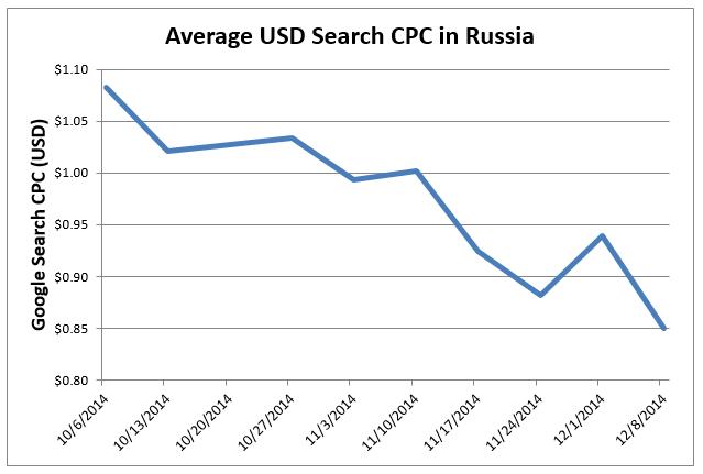 PPC in Russia average US dollar search CPC in Russia