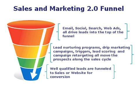 Get More Leads with PPC