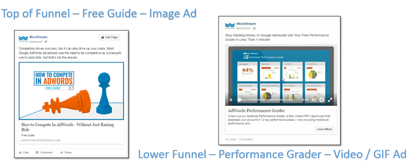 ppc nurture funnel offer comparisson