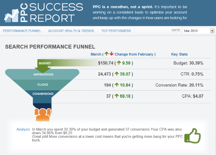 pad search success report wordstream software