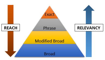 Match type pyramid