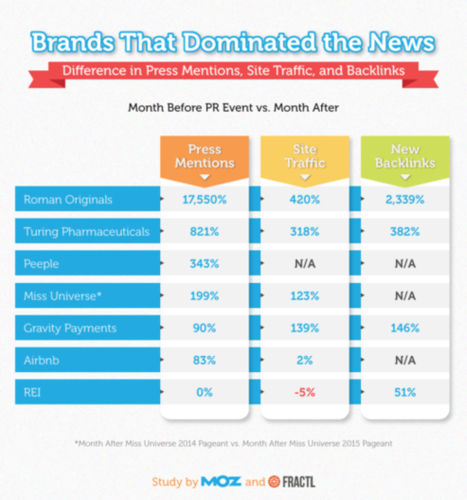 PR stunts brands that dominated the news 2015 Moz Fractl research