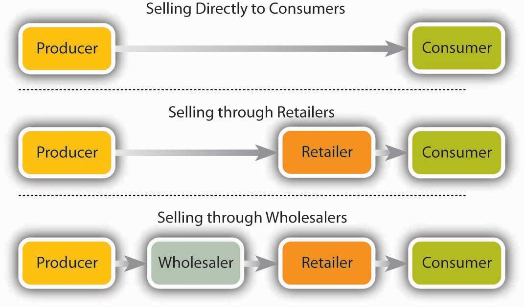 Product marketing distribution channels
