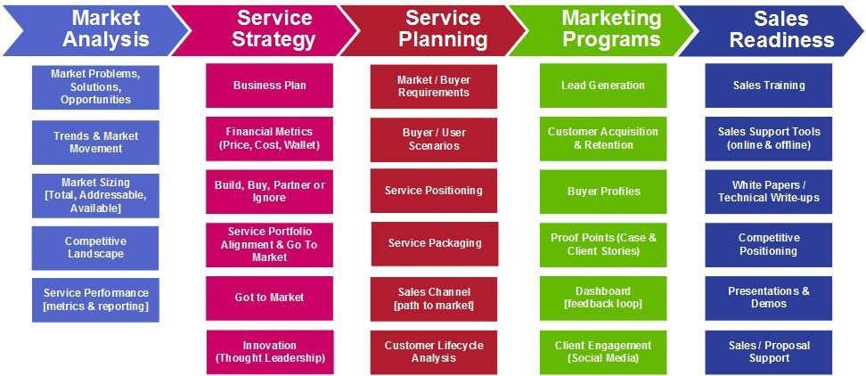 Product marketing process flow