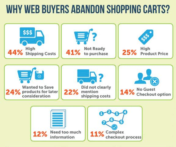 Product marketing shopping cart abandonment