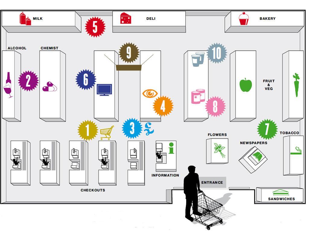 Product marketing supermarket psychology