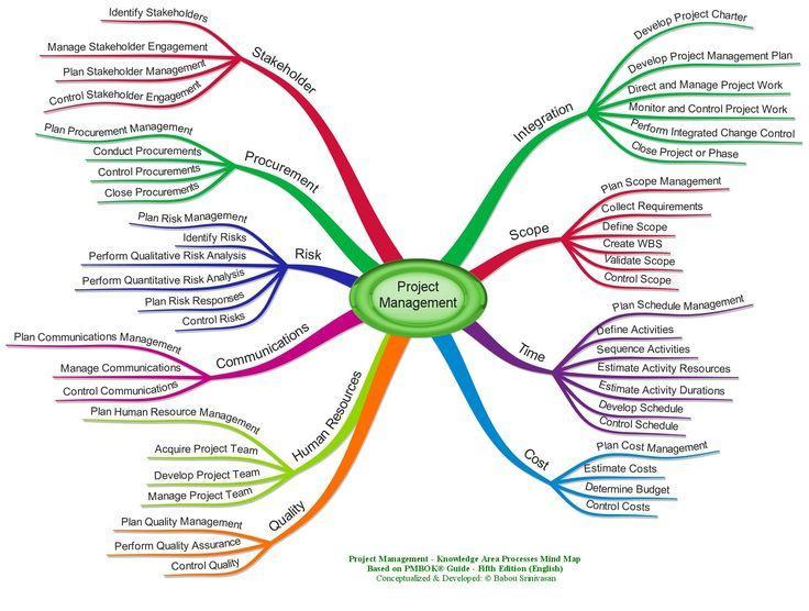 content marketing project management