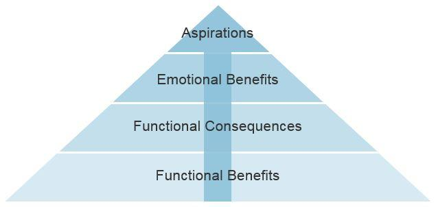 Psychographics in marketing aspirational marketing pyramid diagram