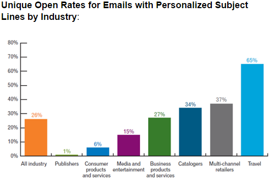 Psychographics in marketing email subject line open rate comparison chart