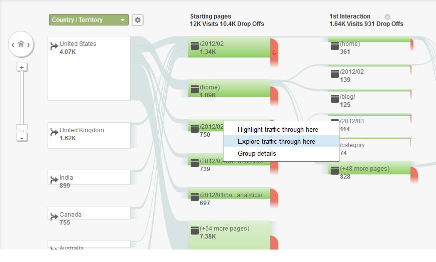 Psychographics in marketing Google Analytics conversion pathways