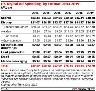 emarketer spend chart
