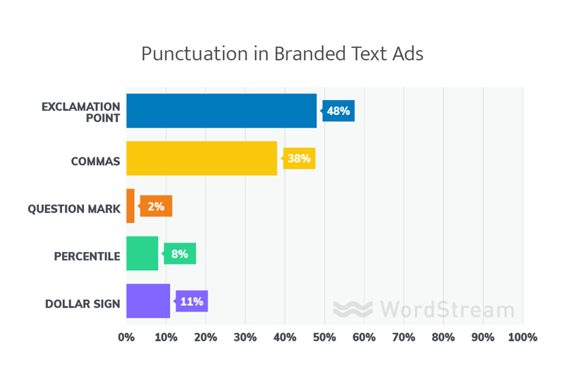 punctuation in best branded adowrds text ads