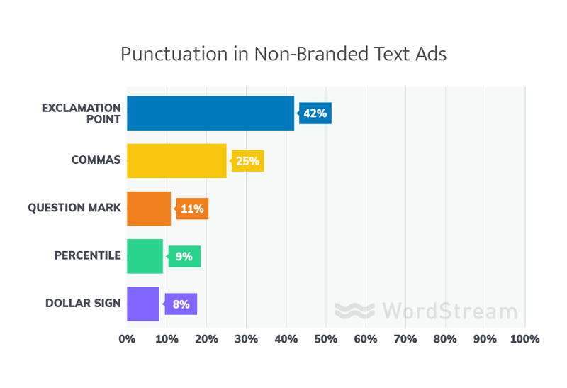 punctuation in best non-branded adwords text ads