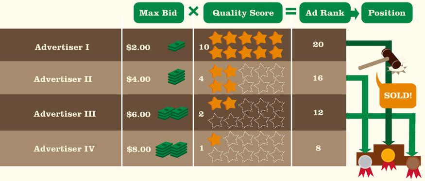Quality Score & Ad Rank