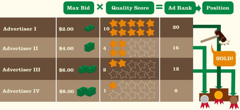 Quality Score Changes