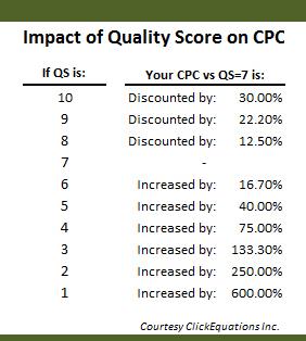 impact of quality score on cpc
