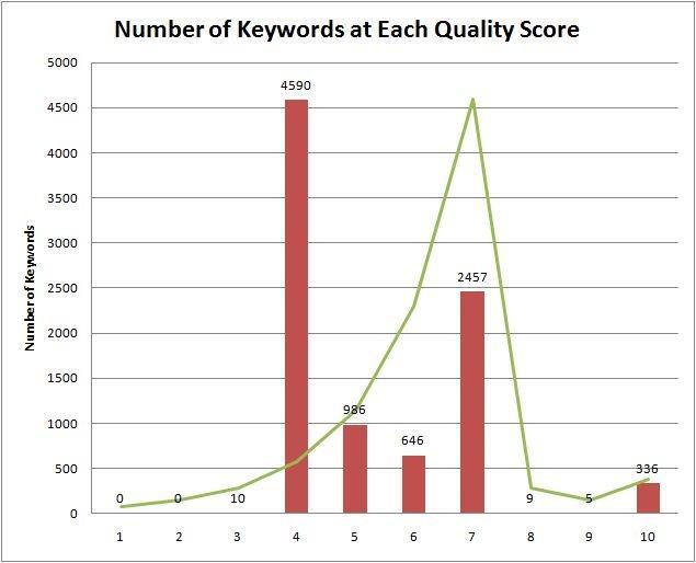 Quality Score Distribution