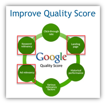 quality score impact on sales funnel steps