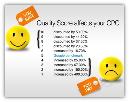 quality score impacted by campaign structure and cpc