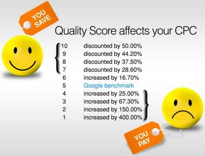 quality score has the ability to make you pay more or less per click based on degree of optimization