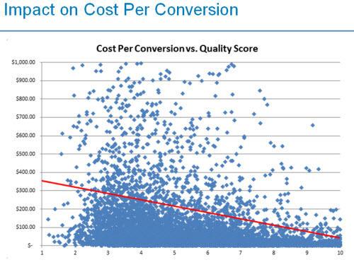 Quality Score Impact