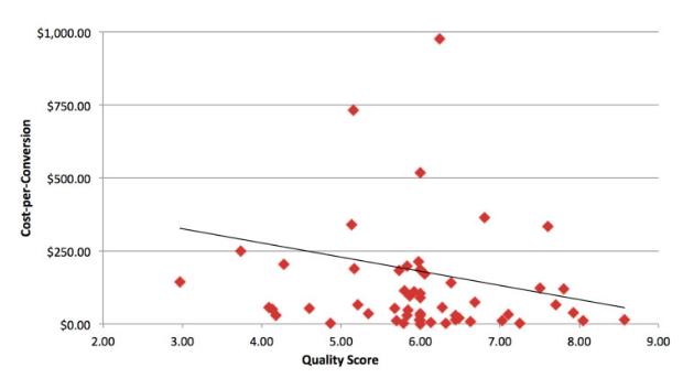 Quality Score vs. landing page CPC