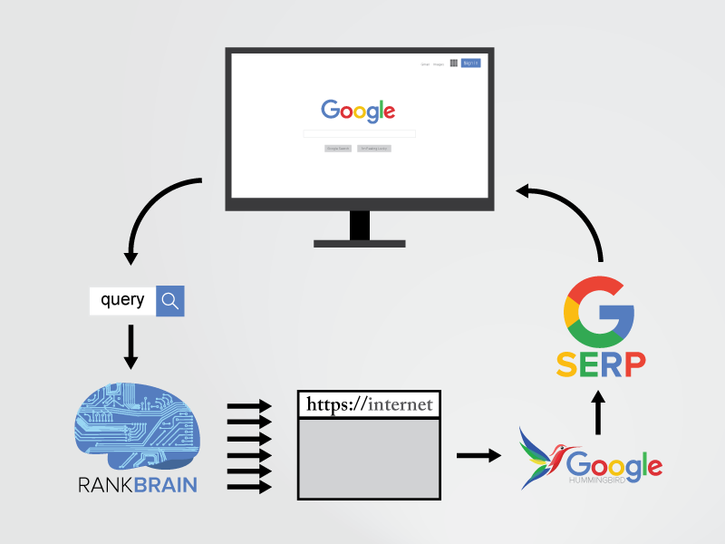RankBrain SERP diagram