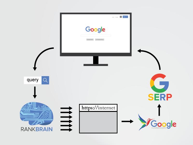 RankBrain SERP diagram
