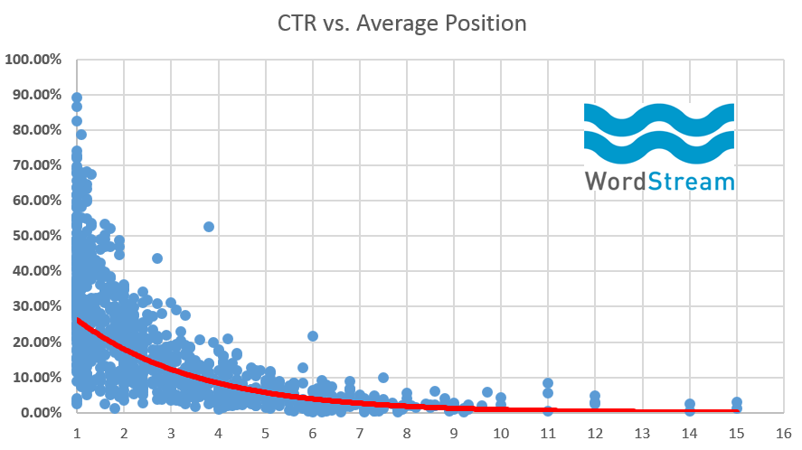 RankBrain SEO average CTR vs position graph