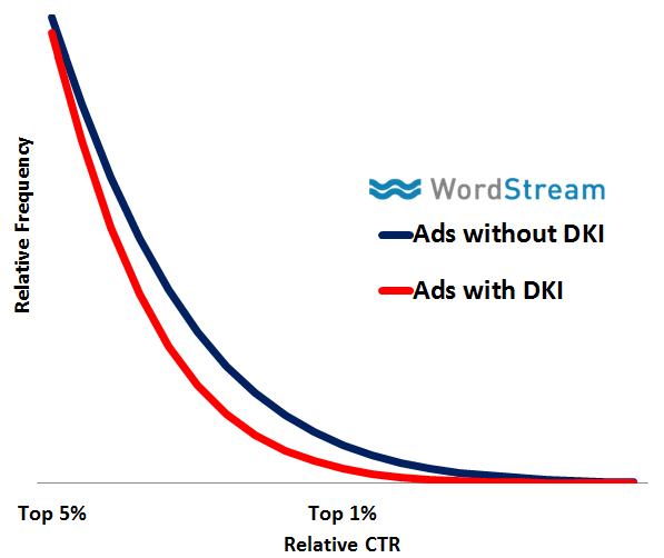 RankBrain SEO average CTR vs dynamic keyword insertion