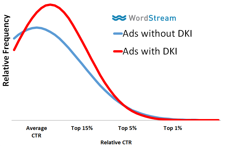 RankBrain relative CTR vs dynamic keyword insertion