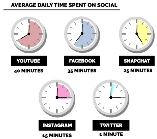 Real estate Facebook ads daily time spent on social media by platform