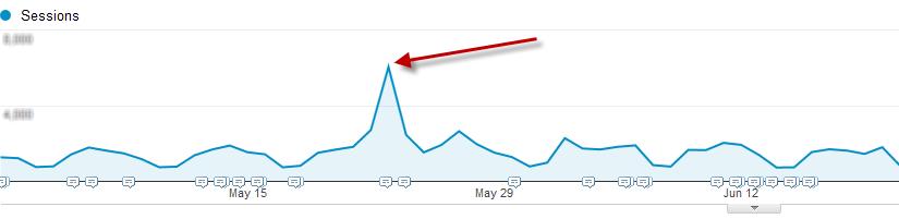 referral traffic spike