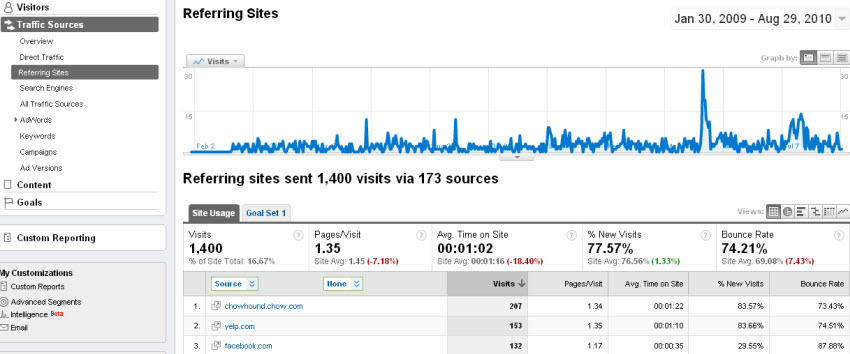 Use referred