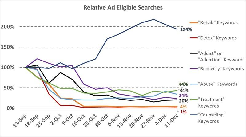 ad eligible searches for drug rehab data