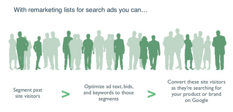 remarketing lists