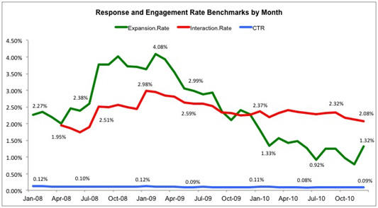 response-engagement-rate