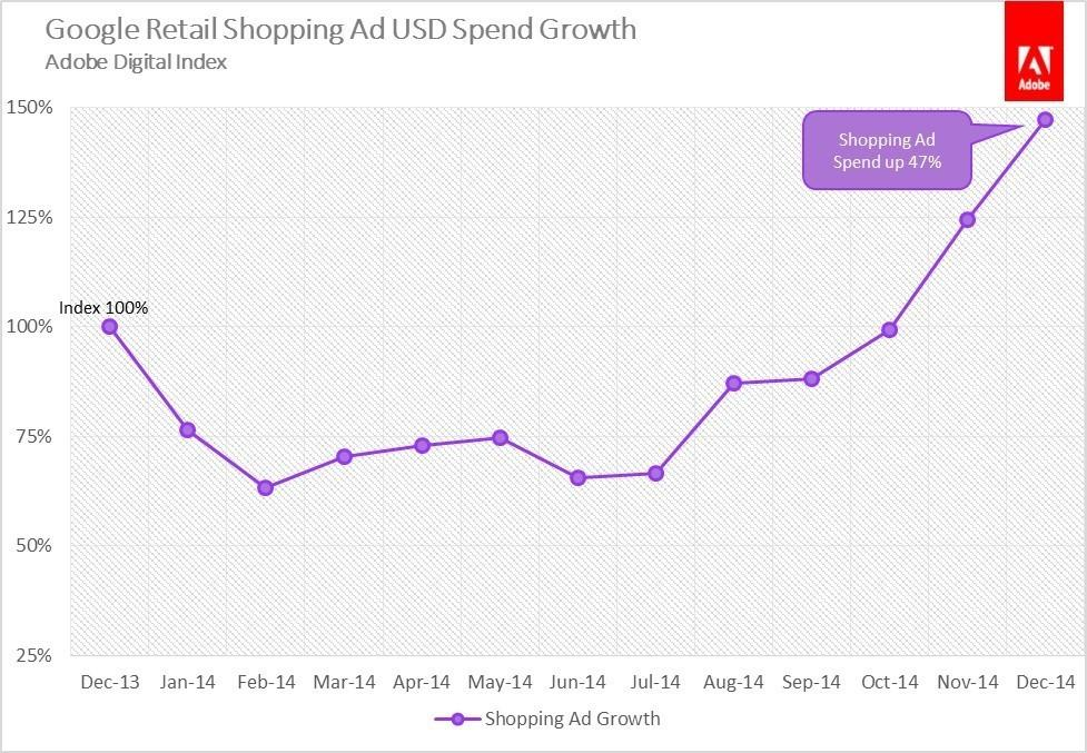 Retail marketing graph showing ad spend growth