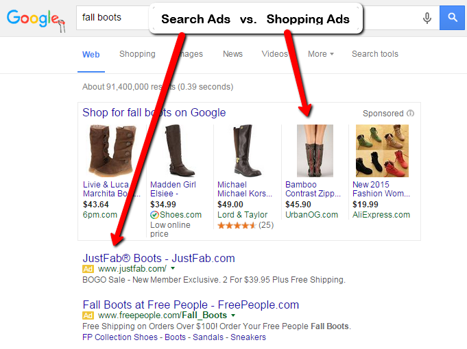 Retail marketing image showing shopping vs. search ads on the SERPs