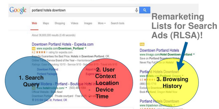 remarketing lists for search