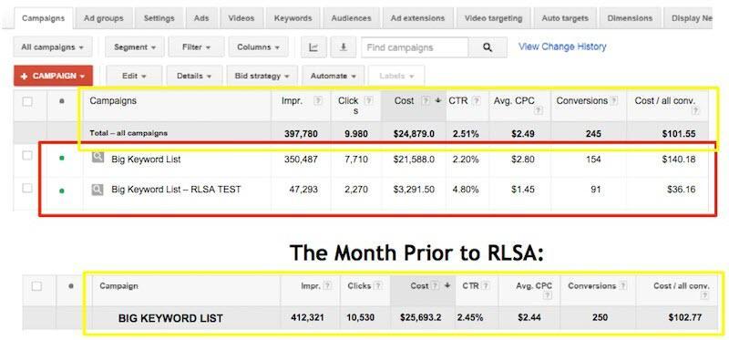 RLSA vs non-RLSA campaign data