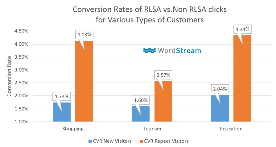 rlsa conversion rates