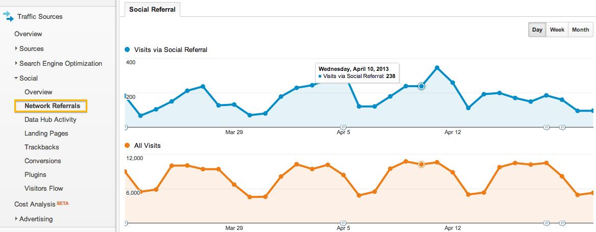 google analytics social media network referrals