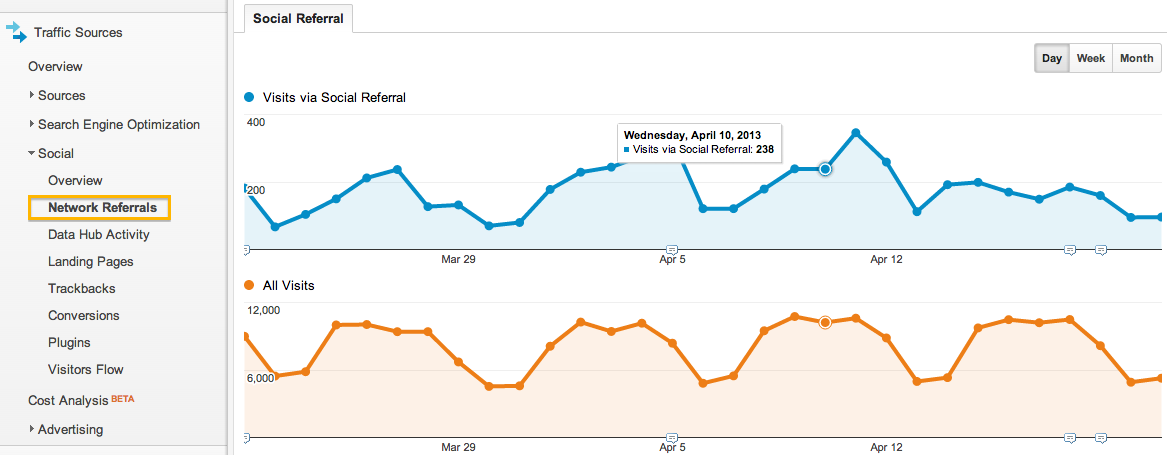 google analytics social media network referrals