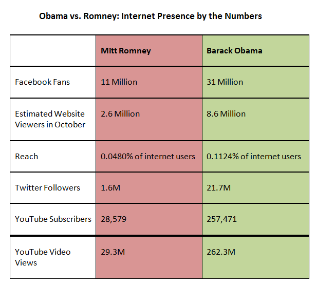 Obama vs. Romney Internet Presence