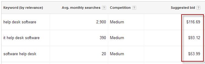 SaaS AdWords keywords expensive