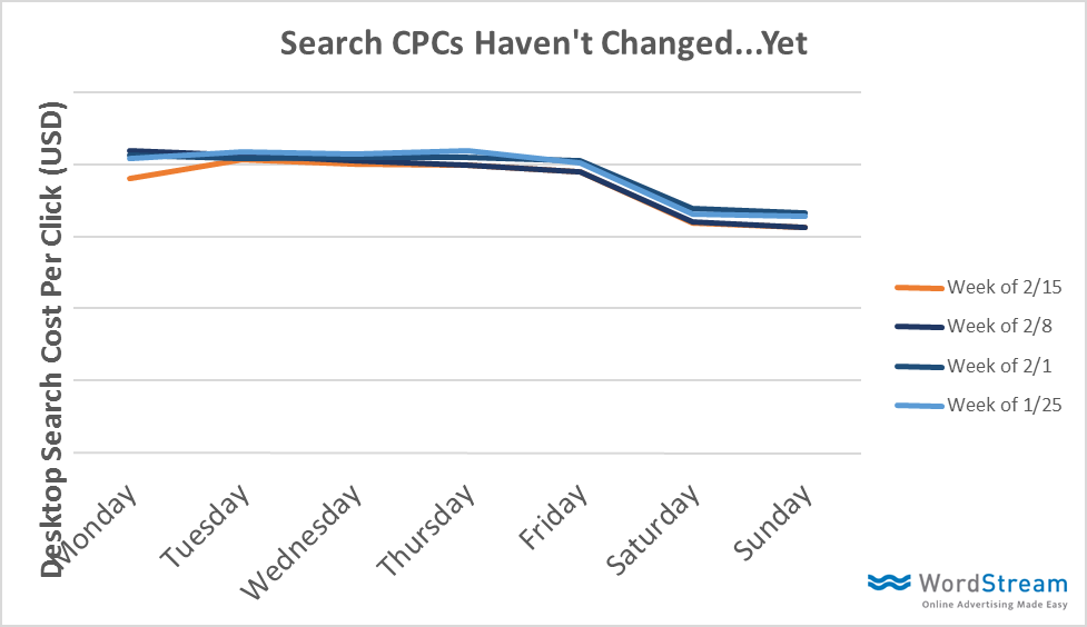 CPC Changes on SERP
