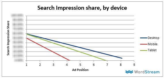 adwords mobile impression share