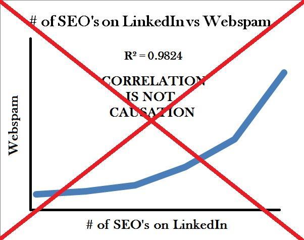 SEO Correlational Studies